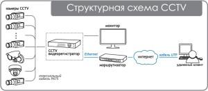 Аналоговые системы видеонаблюдения в Тюмени